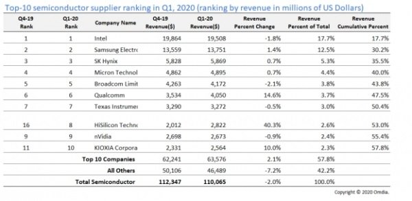 World's Top 10 Semiconductor Brands Q1 2020 Omdia