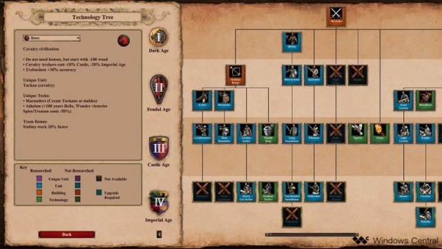 Age Of Empires II Scout Rush Tech Tree