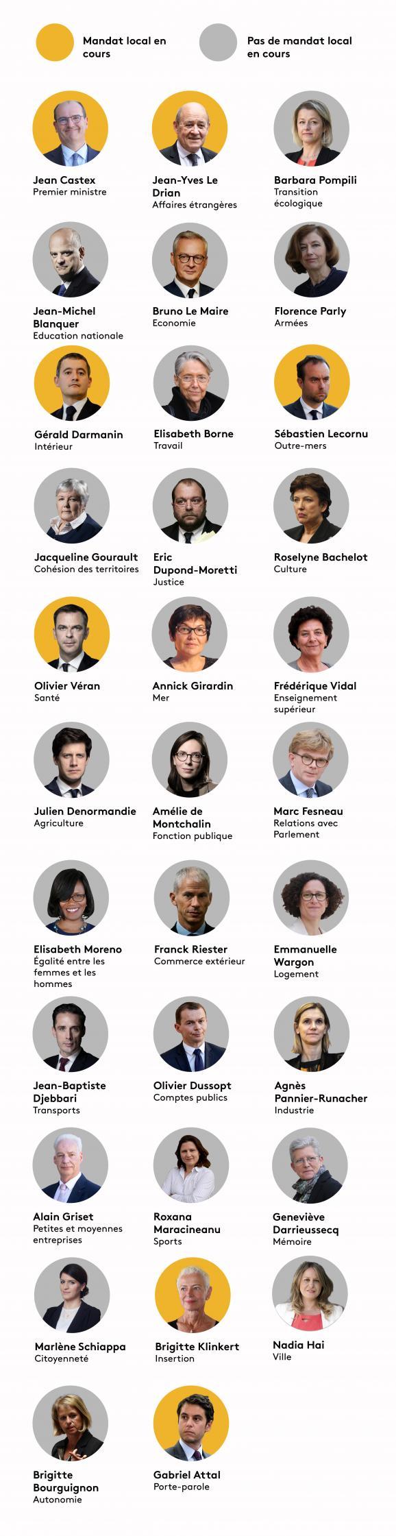 Quels sont les ministres ayant toujours un mandat local ?