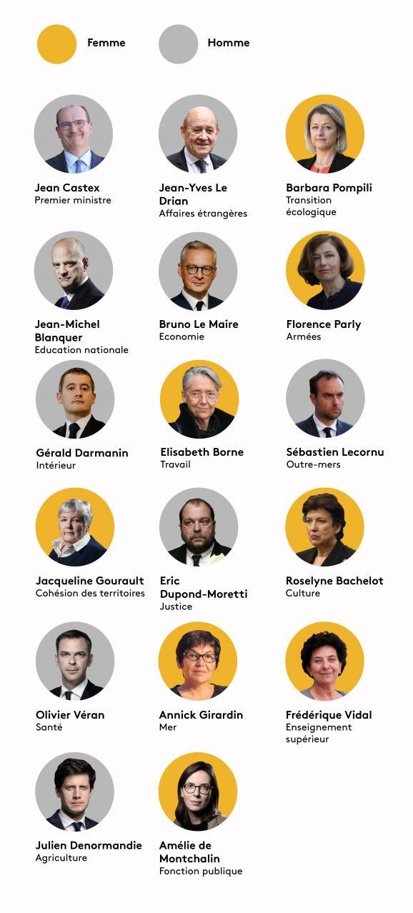 Quelles sont les femmes ayant le rang de ministre ?