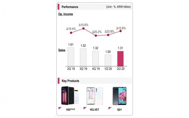 LG phones keep underperforming during a turbulent second quarter