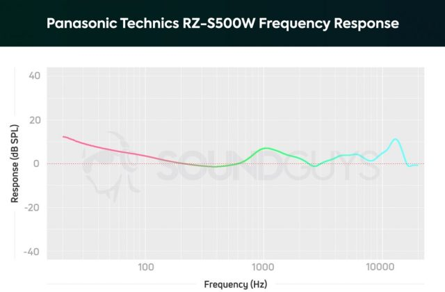 A frequency response chart of the Panasonic Technics RZ-S500W noise cancelling earbuds that depicts amplified sub-bass and midrange notes.