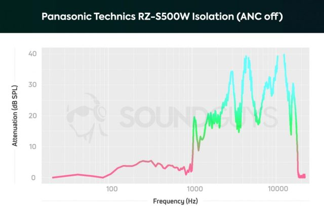 An isolation chart of the Panasonic Technics RZ-S500W noise cancelling earbuds with ANC off; treble notes are heavily attenuated.