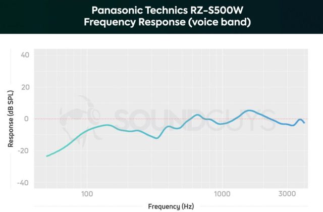 A microphone frequency response chart of the Panasonic Technics RZ-S500W noise cancelling earbuds limited to the human voice band, with some attenuation below 600Hz.