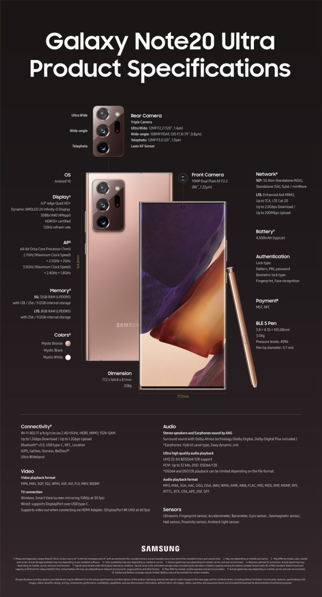 Samsung Galaxy Note 20 Ultra Specs Infographics