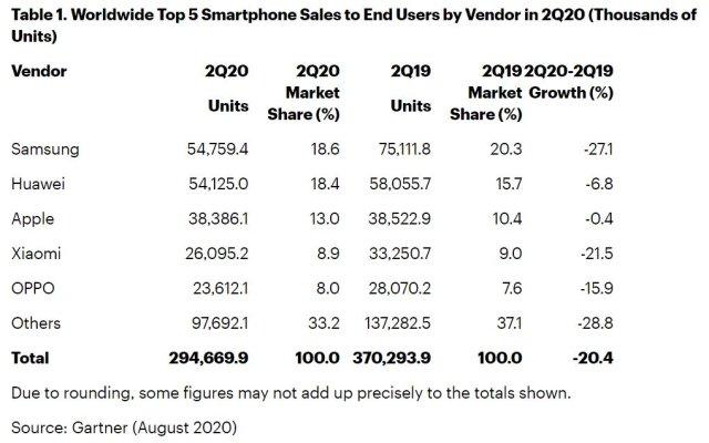 Worldwide Smartphone Shipments Market Share Q2 2020