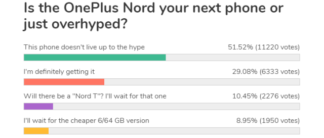 Weekly poll results: OnePlus Nord fails to live up to the hype