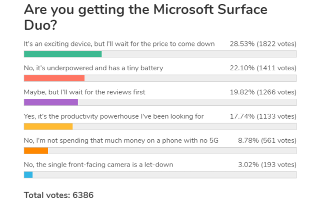 Weekly poll results: the Microsoft Surface Duo excites, but many have reservations