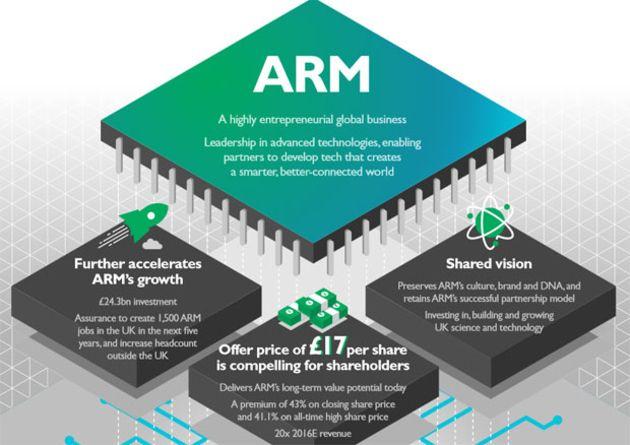 C'est officiel : Nvidia rachète Arm pour 40 milliards de dollars