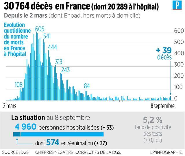 Coronavirus en France : plus de 6 500 contaminations et 38 nouveaux décès en 24 heures