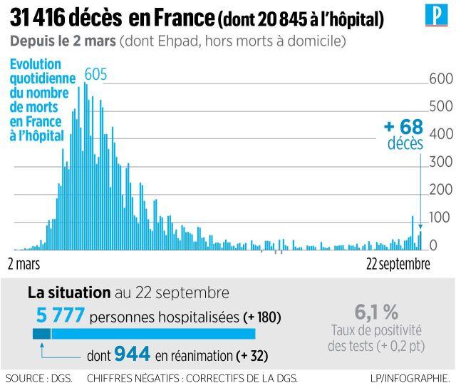 Covid-19 en France : plus de 10 000 nouveaux cas en 24 heures