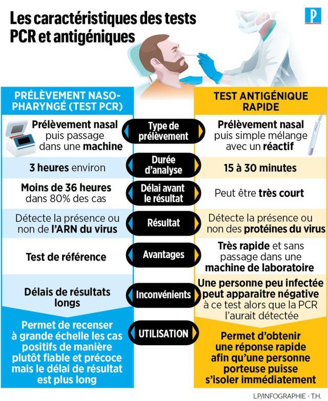 Covid-19 : pourquoi les autorités misent sur les tests antigéniques