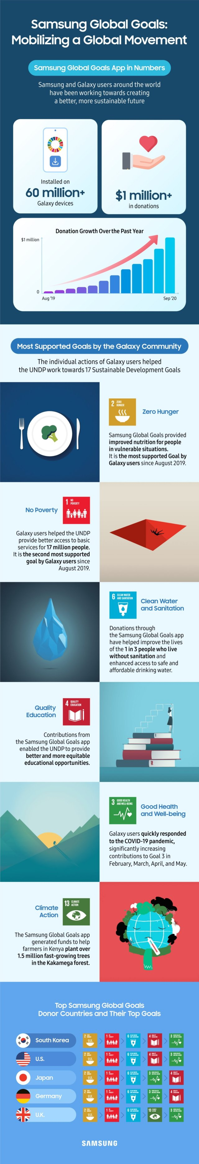 Samsung Global Goals App Infographic