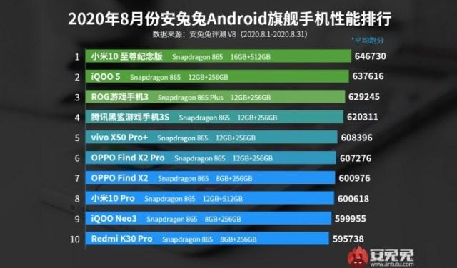 Xiaomi Mi 10 Ultra rocks AnTuTu's August charts
