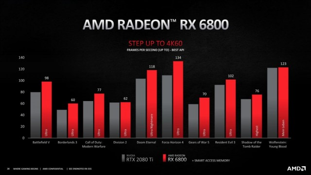 AMD announces Radeon RX 6000 series gaming graphics cards