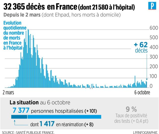 Coronavirus en France : 65 décès et près de 10 500 contaminations en 24 heures