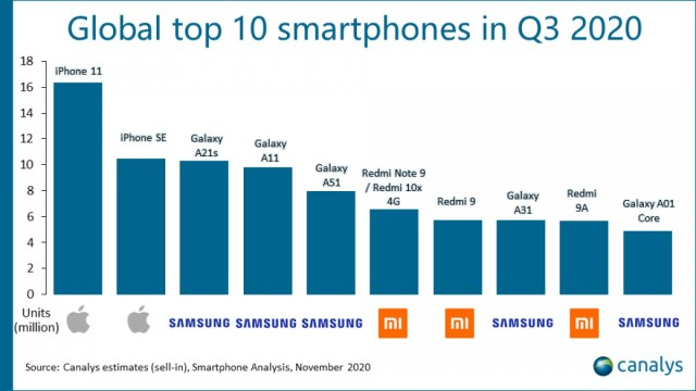 Canalys: the iPhone 11 was the best-selling smartphone globally in Q3, SE a distant second