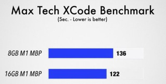 max tech xcode benchmark m1 macbook