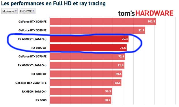 Radeon RTX 6900 XT - Performance en Ray Tracing et 1080p