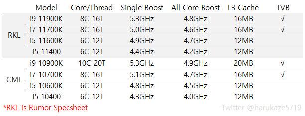 Processeurs Rocket Lake-S d'Intel