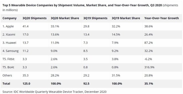 Samsung Wearables Market Share Q3 2020 IDC