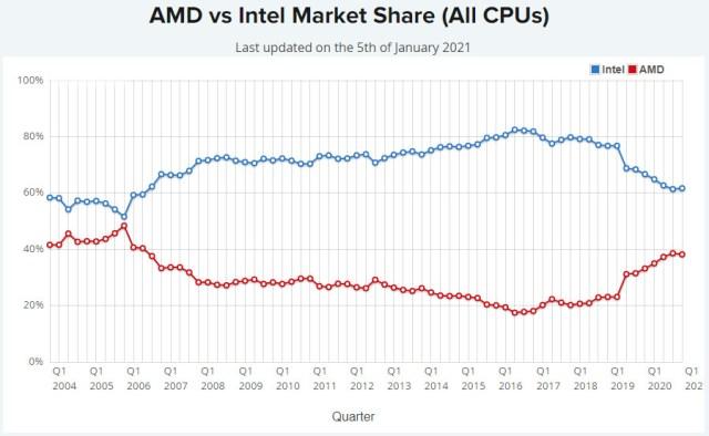 Evolution de la part de marché d'AMD sur le marché des processeurs (toutes catégories confondues)