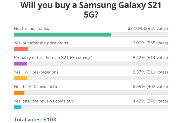 Weekly poll results: the Galaxy S21 Ultra is the fan-favorite, but popularity of the S21 trio is in question