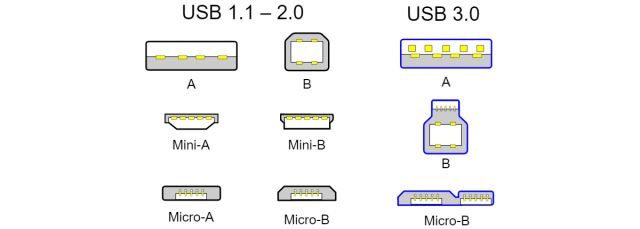 The shapes and sizes of USB connectors