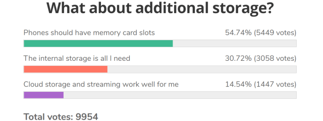 Weekly poll results: 128 GB is the new sweet spot for base storage, microSD cards still important