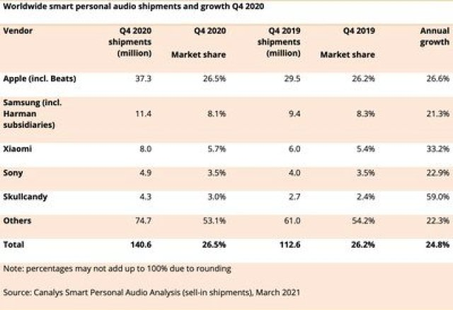 audio shipments canalys q4 2020