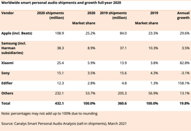 canalys audio shipments 2020