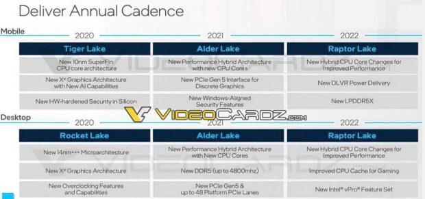 Feuille de route Intel 2020 – 2022 (Rocket Lake, Alder Lake et Raptor Lake)