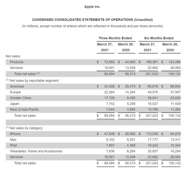 aapl-q2-2021.png