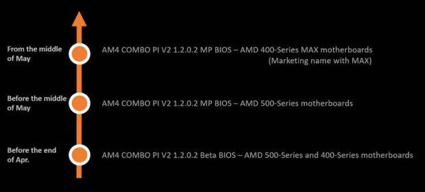 Feuille de route MSI concernant l'AM4 Combo PI V2 1.2.0.2 – BIOS Update