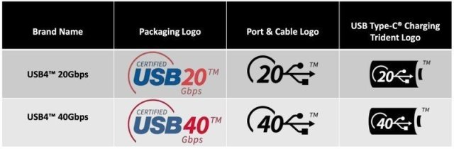 USB4 branding