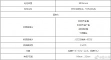 Honor 50 Pro+ specs by Master Lu: 6.78\