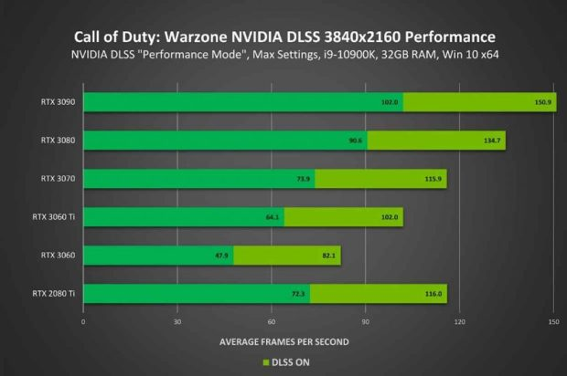 Call of Duty : Warzone et le DLSS, performance en 4K