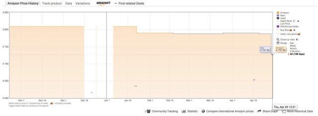 Historique des prix de l'iPad Air 2020 (WiFi + Cellular, 64 Go) sur Amazon