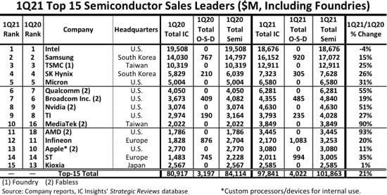 Top Semicondutor Revenue