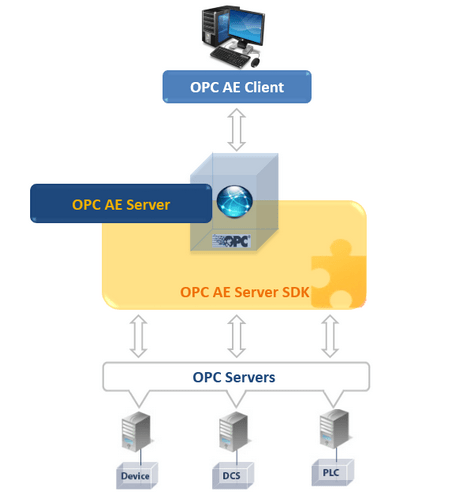 Integration Objects' OPC AE Server Toolkit