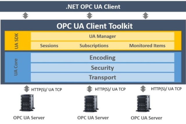 Integration Objects' OPC UA Client Toolkit