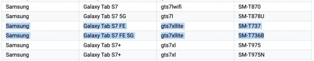 Galaxy Tab S7 FE (previously leaked as S7 Lite) listed on the Google Play Console