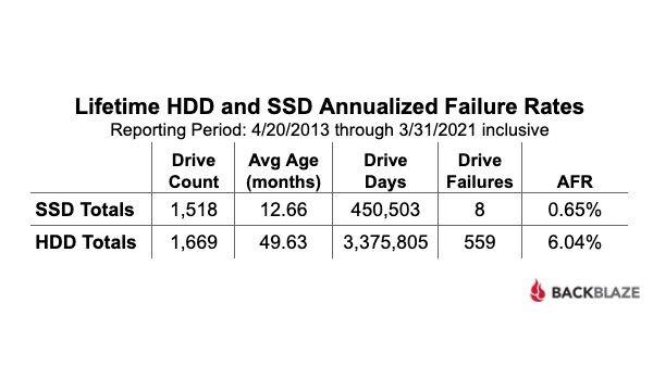 Backblaze – Statistiques sur la fiabilité des SSD et HDD