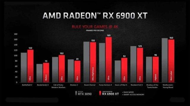 RX 6900 XT vs. RTX 3090