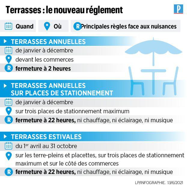 Terrasses à Paris : le nouveau règlement.