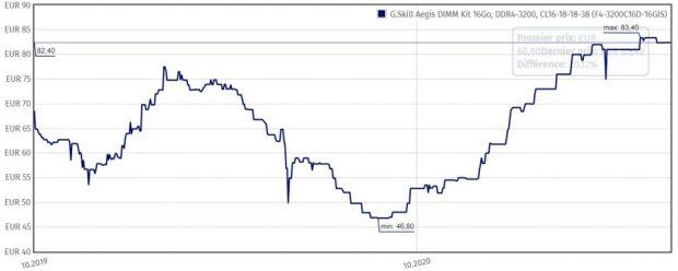 Evolution du prix du kit G.Skill Aegis 16Go, DDR4-3200, CL16-18-18-38 (F4-3200C16D-16GIS)