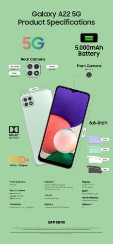 Infographics: Galaxy A22 5G
