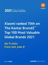 The Xiaomi now has the 70th most valuable brand in the world (up 11 places), according to Kantar