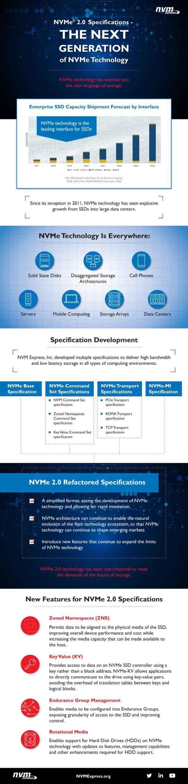 Les spécifications finales du protocole NVM Express 2.0 (NVMe)