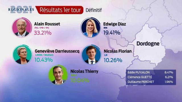 Les résultats définitifs en Dordogne
